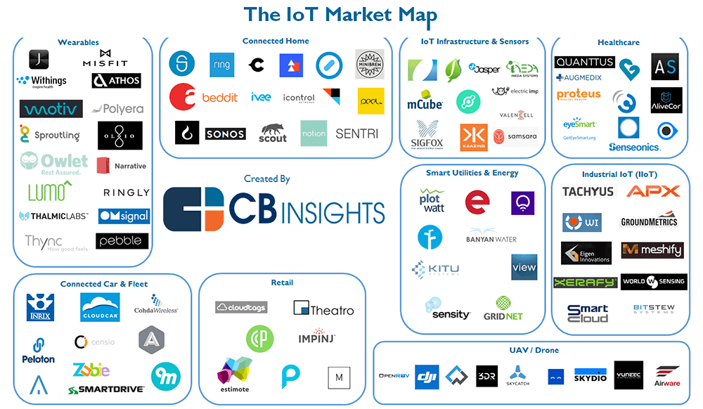 iot-market-map