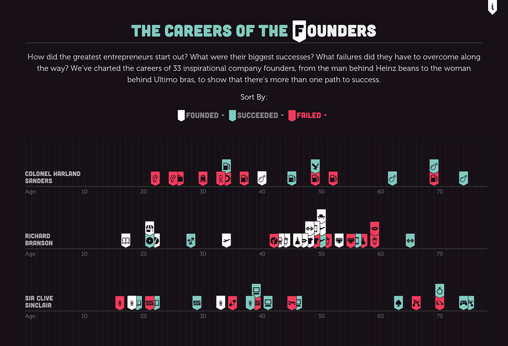 careers-of-the-founders